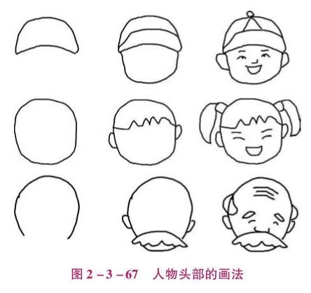 人物头部的画法